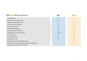 LITE v MAX benifits comparison preview 300x212 - Voltage Opitimisation for Business