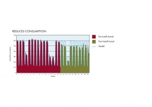 Reduces Consumption Chart preview 300x212 - Voltage Opitimisation for Business